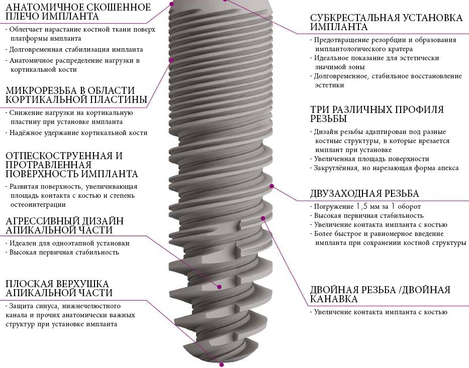 Платформа имплантата